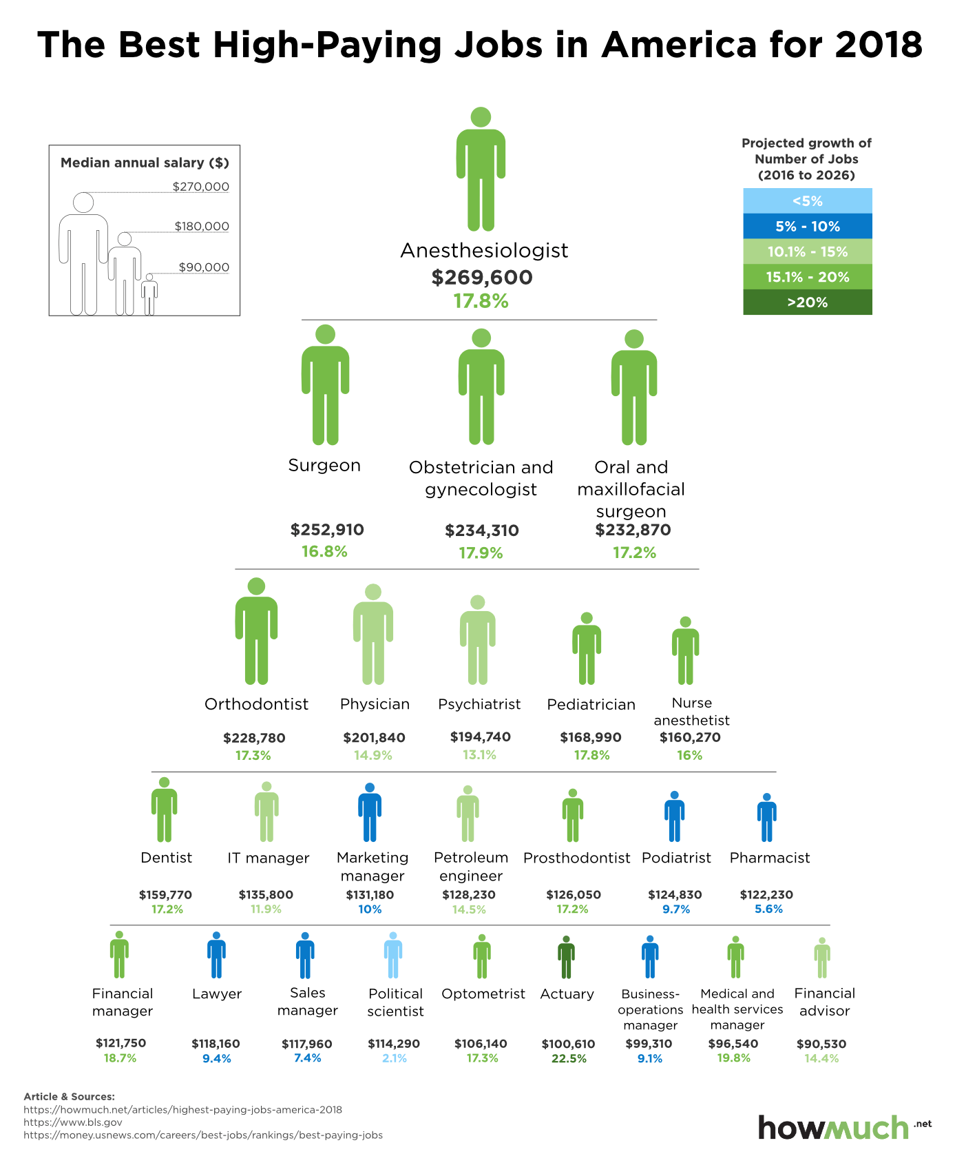 The Highest Paying Jobs With The Most Growth Potential In 2018 Doctor Or Bust The Infographs Techguides Highestpayingjobs I High Paying Jobs Job Growth
