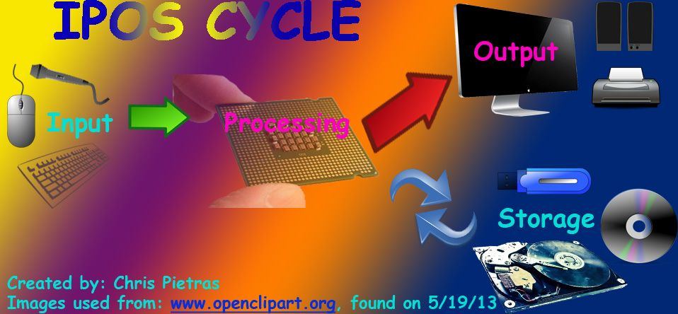 Definition of ipo cycle in computer
