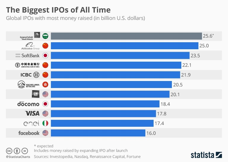 Infographic The Biggest Ipos Of All Time All About Time Infographic Stock Exchange