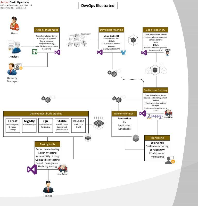 DevOps implementation using System Configuration