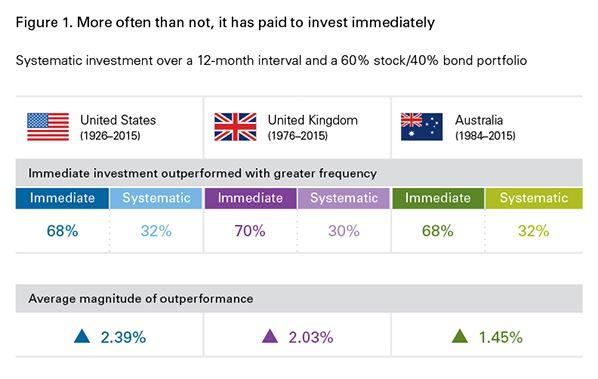 CEOs Donu0027t Care Enough About Capital Allocation - new blueprint wealth australia