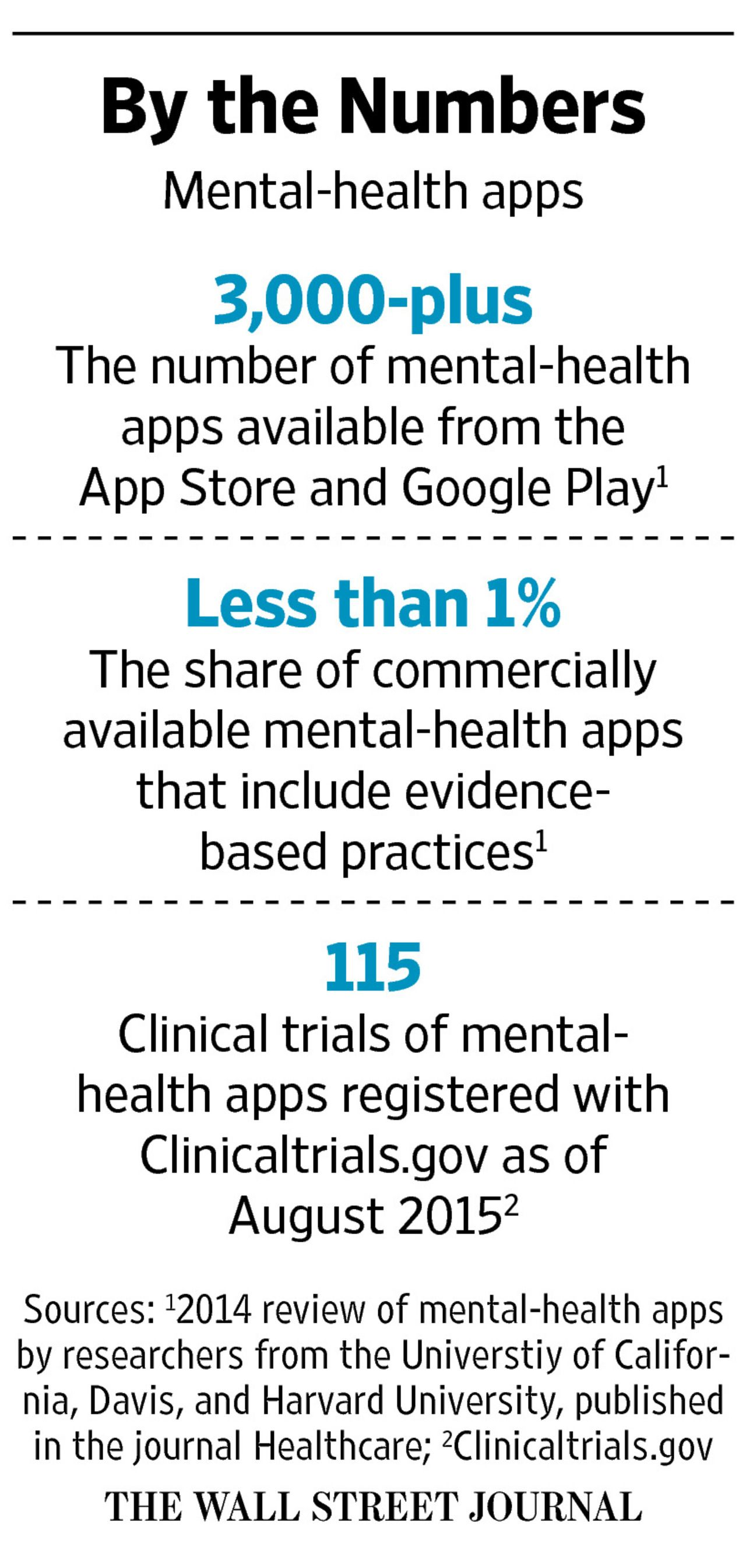 Mental-Health Apps Make Inroads With Consumers and Therapists - WSJ