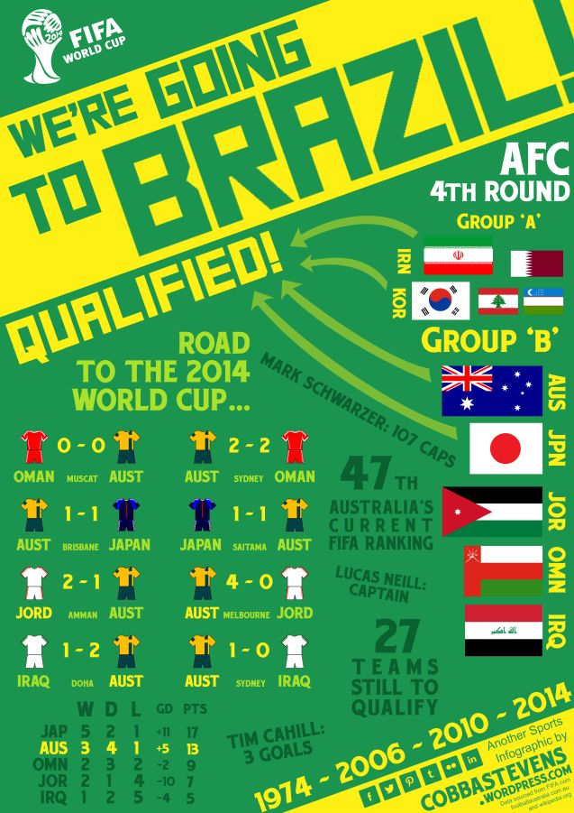 We Re Going To Brazil World Cup Qualifier My Pds Most Wanted World Cup Qualifiers World Football Brazil World Cup