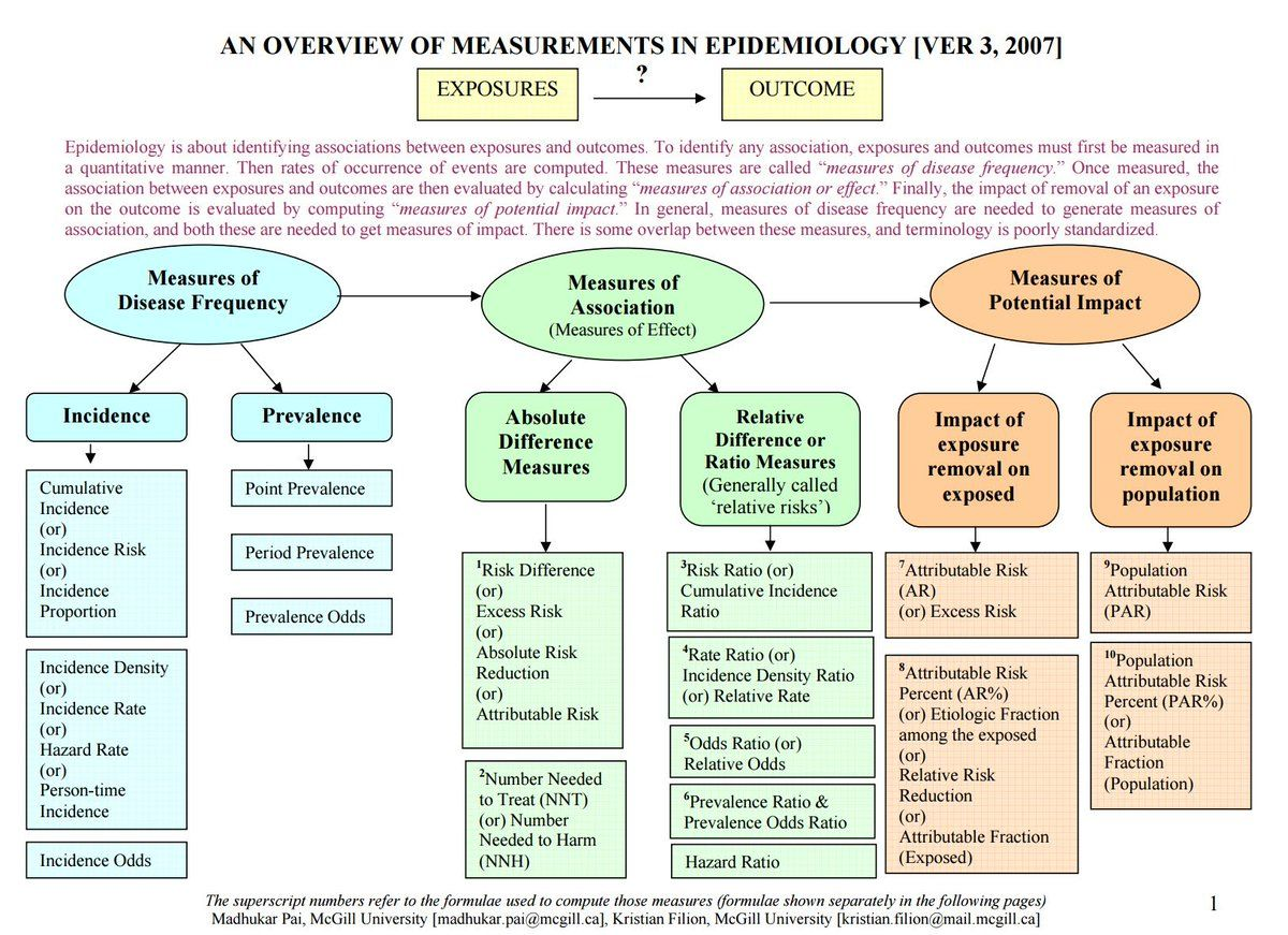 An Overview Of Measurement In Epidemiology Counselling Tool Health Career Nursing Students Essay Question Idea
