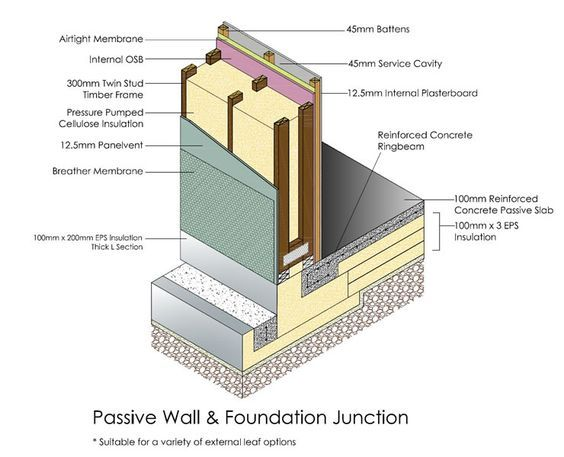 Pin By Alex Rieveley On Passive House House Foundation Timber Frame Homes Timber Frame