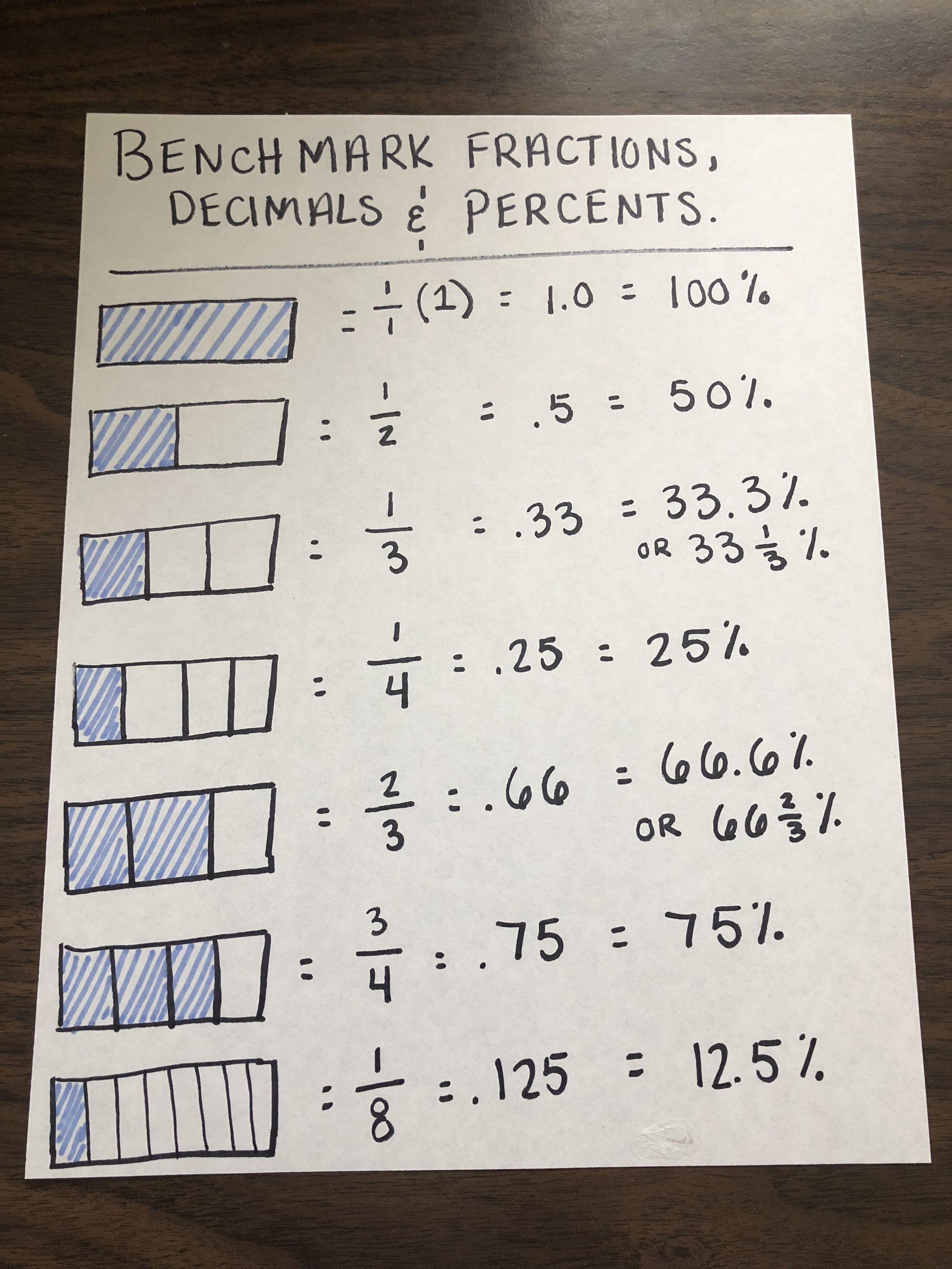 Benchmark Fraction - Anchor Chart   Benchmark fractions [ 4032 x 3024 Pixel ]