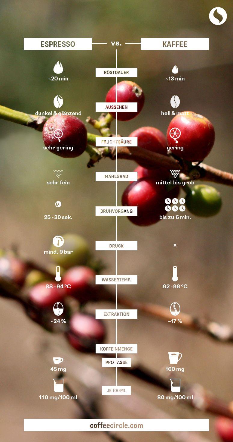 Filterkaffee und Espresso: Was sind die Unterschiede? #espressocoffee
