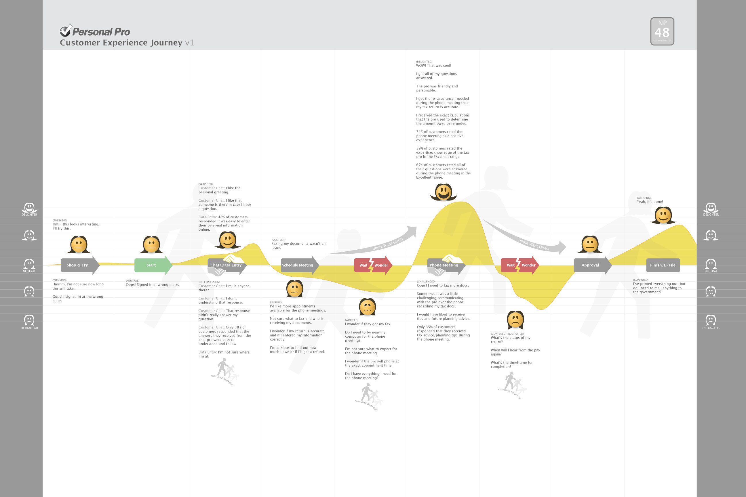 Customer Experience Journey Map.