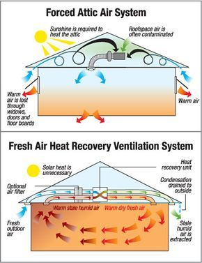 house air ventilation