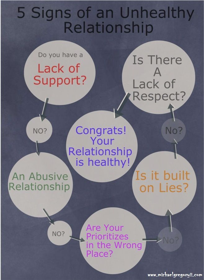 5 Signs of an Unhealthy Relationship | taboo topics | Pinterest ...