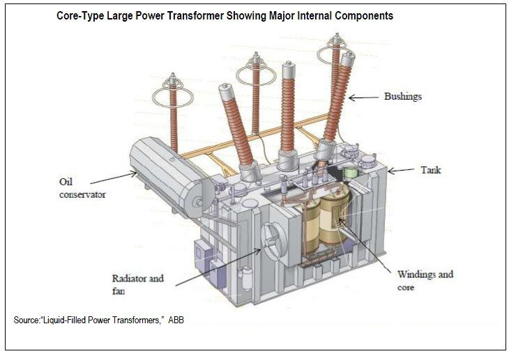 Large Power Transformer Ece Eee With Images