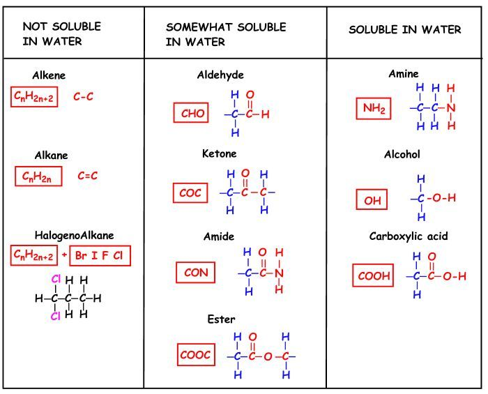 Functional Groups  Google Search  Places To Visit