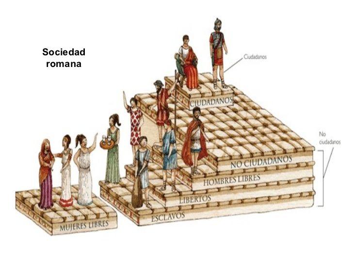 Sociedad Romana Imperio Romano Roma Antigua Edad Antigua