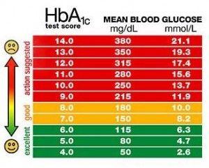 Pin By Nisha Pandey On Health Blood Sugar Chart Blood
