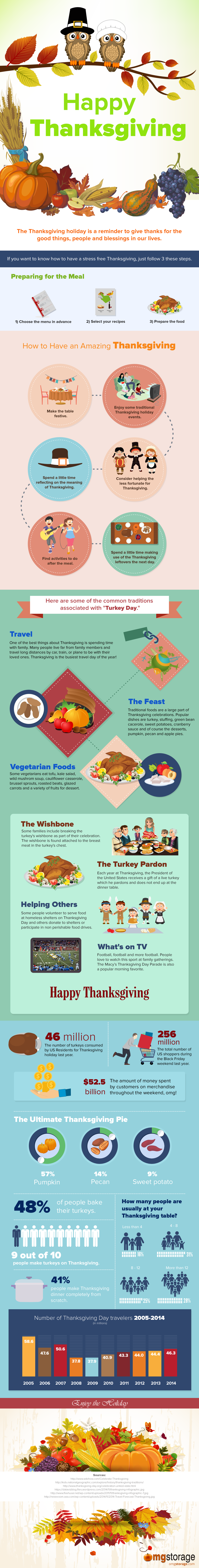 Happy Thanksgiving #infographic