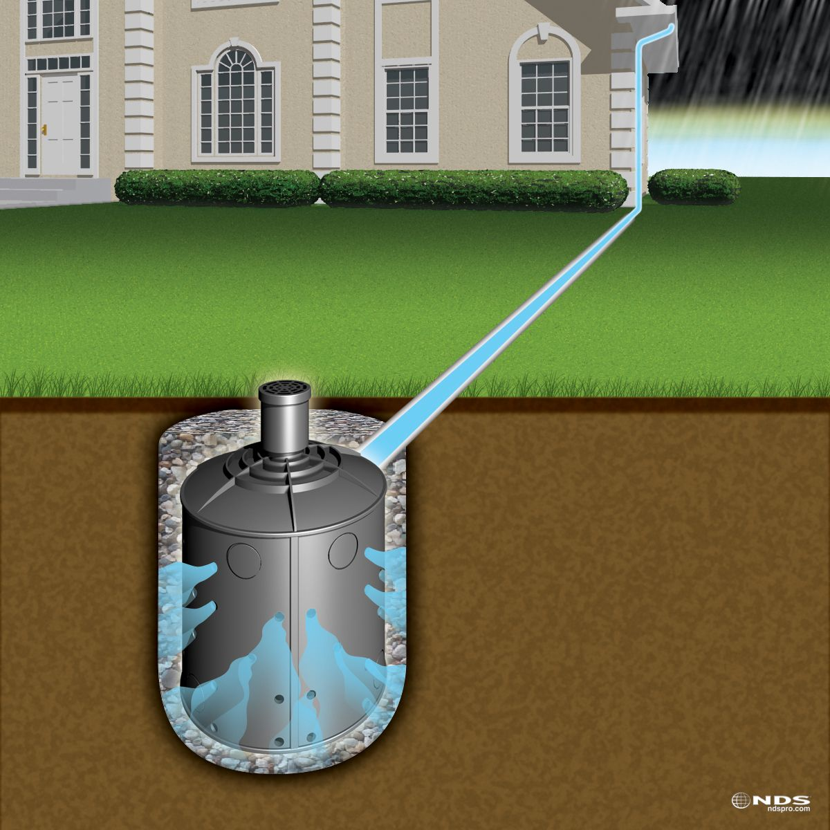Nds Flo Well Dry Well Backyard Drainage Dry Well Drainage Solutions
