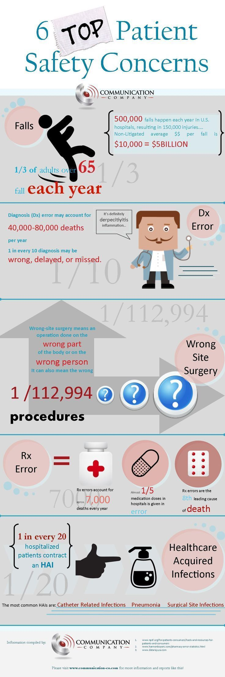 Healthcare infographic Patient Safety Infographic!
