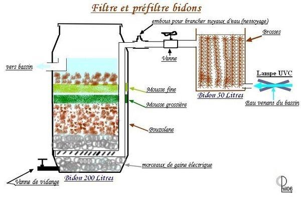 Sch mas de principe d 39 un filtre et pr filtre artisanal for Piscine meaning in english