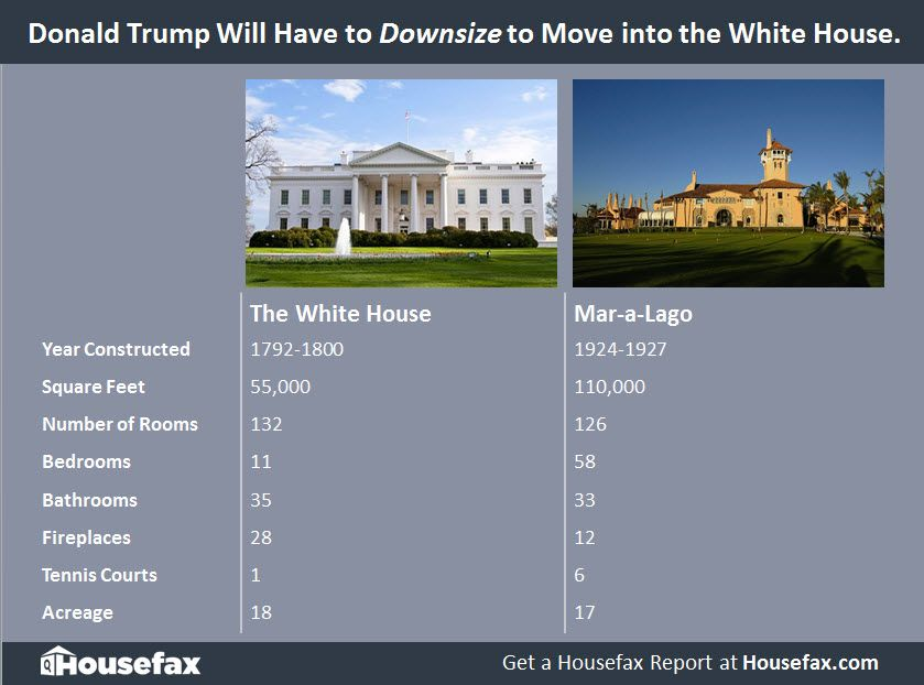 Is Trump Downsizing By Moving Into The White House Get The Scoop On 1600 Pennsylvania Versus Mar A Lago Celebrity Houses Home History White House