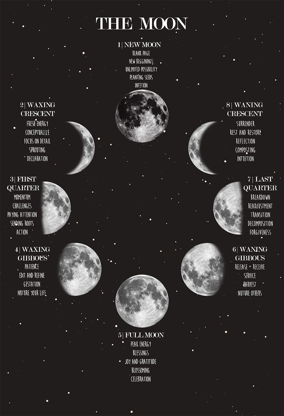 Moon Phase Poster, Lunar Phases and Meanings, Space Poster, Night Sky Print, Witch Art, Celestial