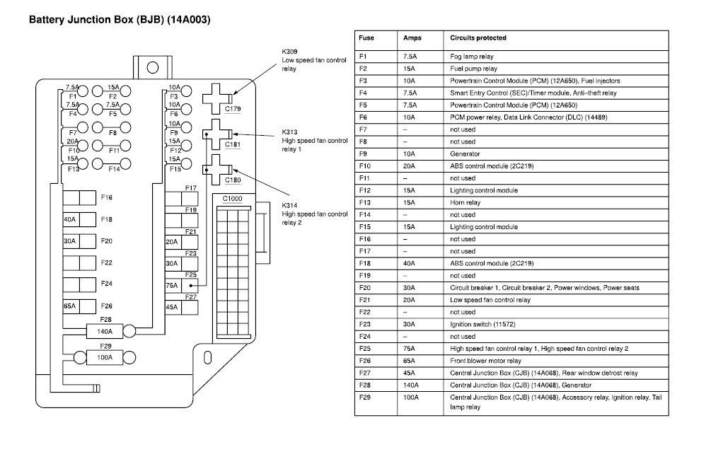 Ford five hundred a c fuse diagram