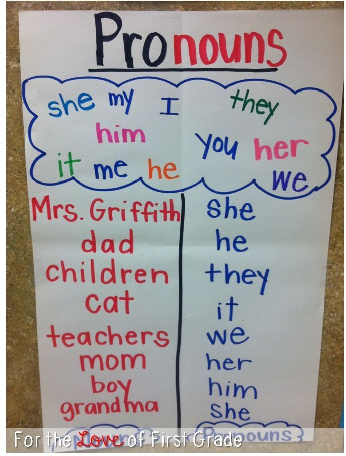 Pronouns Classroom Anchor Charts Grammar Anchor Charts Anchor Charts
