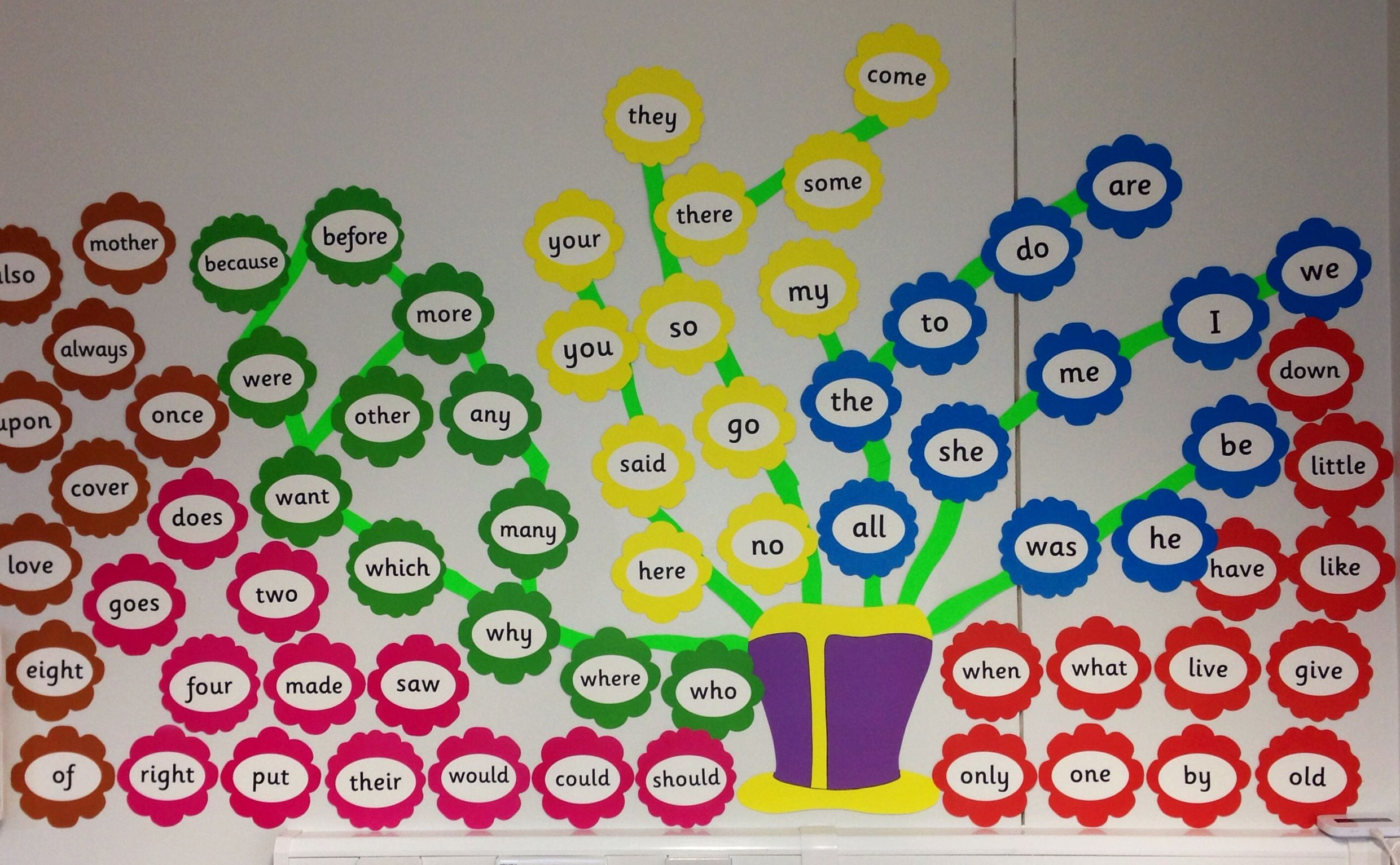 Jolly Phonics Display Letters Learning How To Read