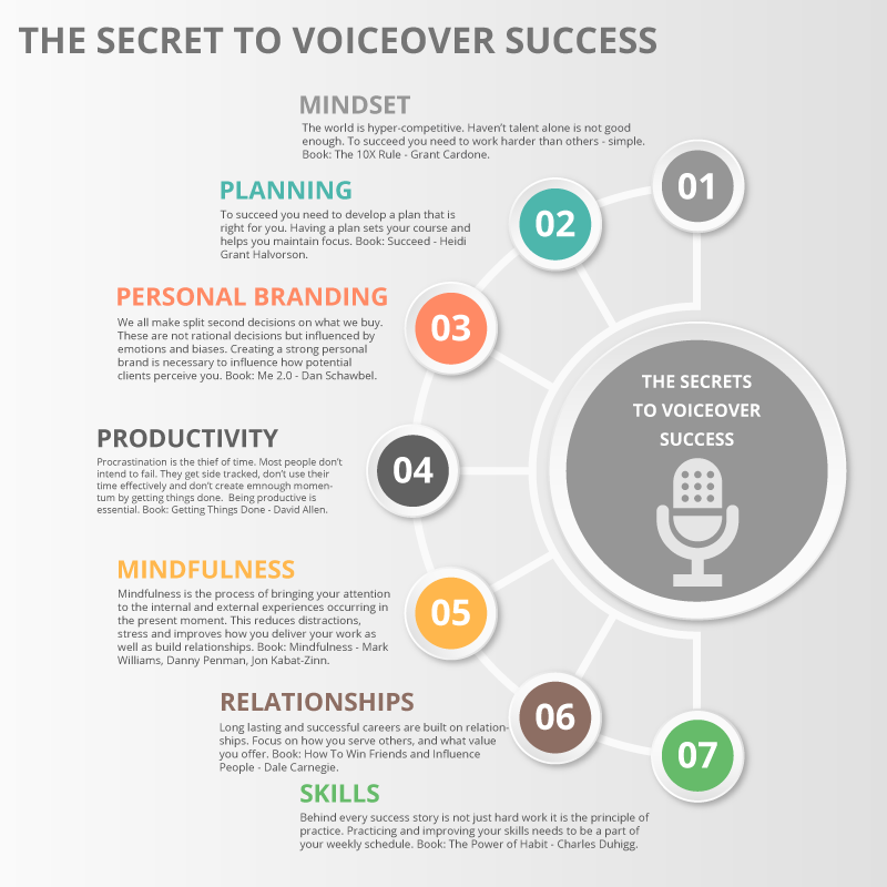 9 Voice Acting Books To Help You Succeed That Have