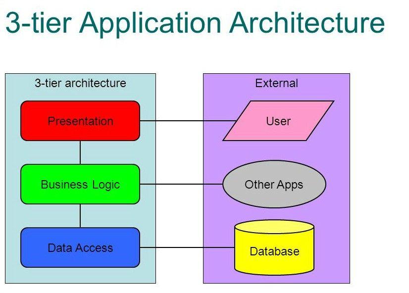 3 Tier Architecture In Asp Net Explanation Of Three Tier Architecture Dotnettutorials 3tierarchitecture Tutoria Business Logic Access Database Tutorial