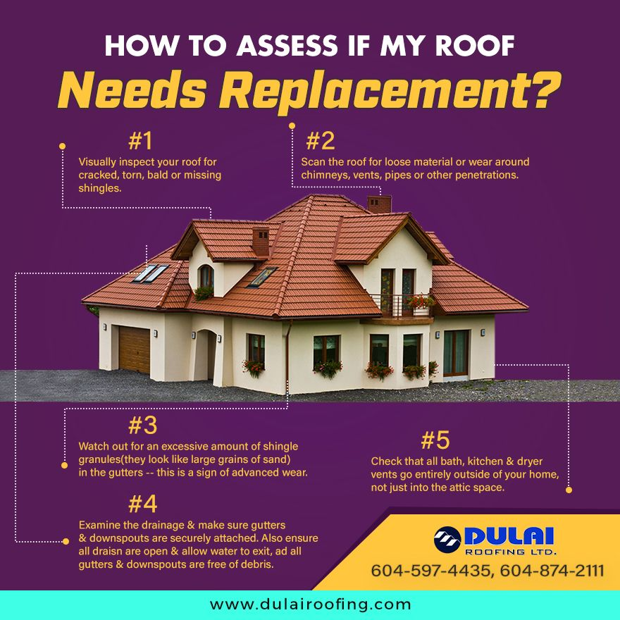 Roof Repair In Canada In 2020 Roof Repair Roof Maintenance How To Install Gutters