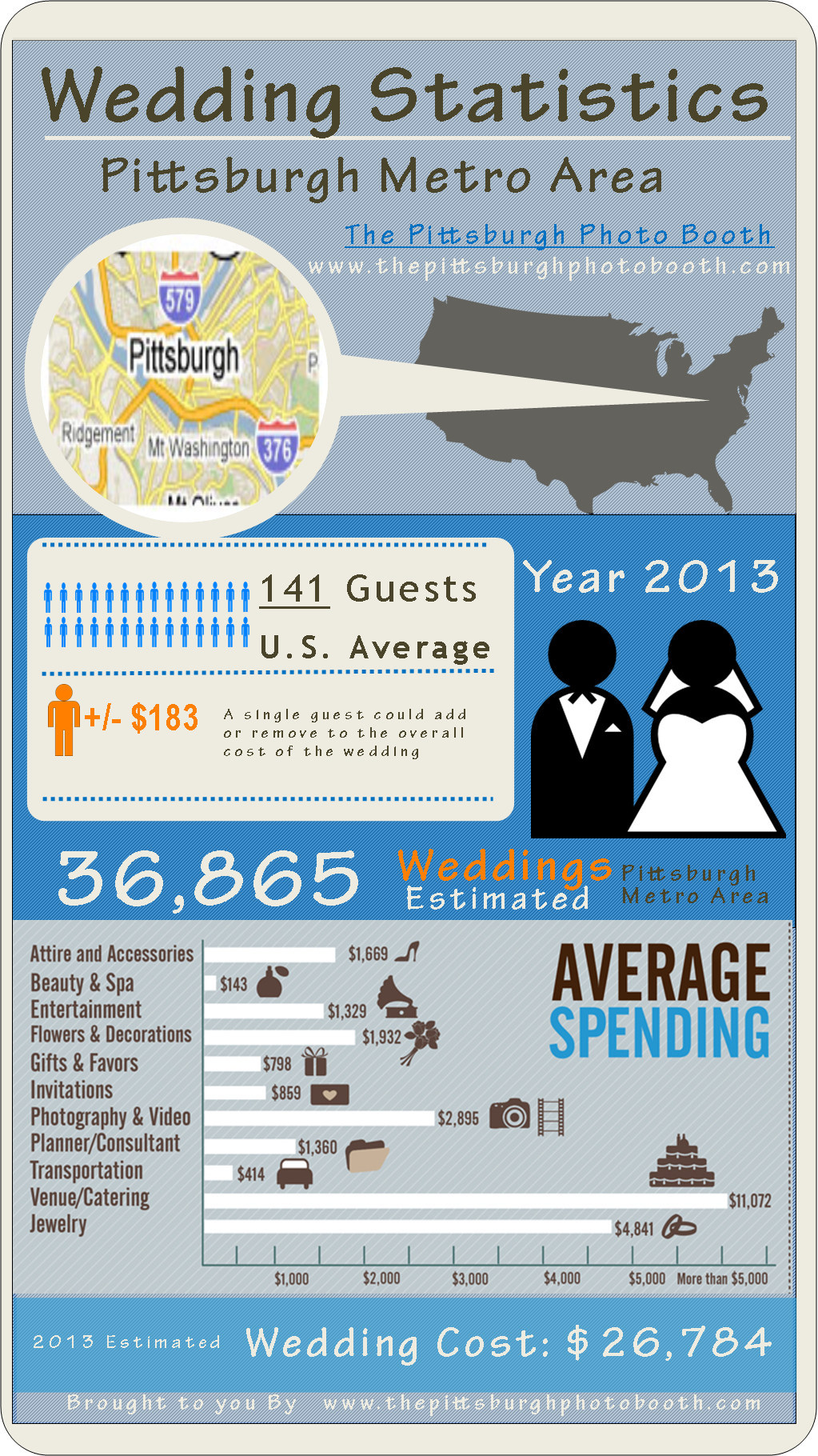 Wedding Infographic Cost Statistics For PittsburghPittsburgh Photo Booth Rental