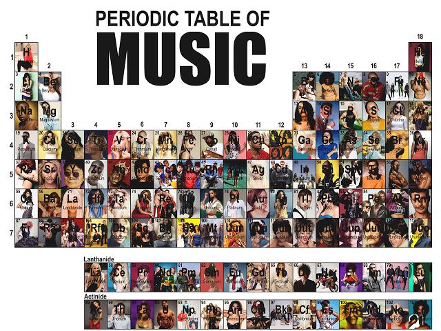 Periodic table of music art illust music lyrics pinterest periodic table of music urtaz Gallery
