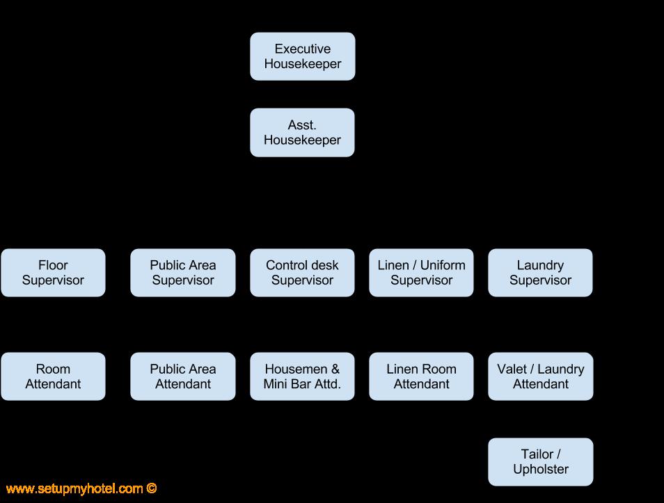 Housekeeping organization chart sample also business pinterest rh