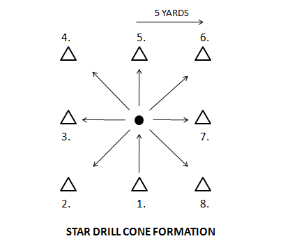 The Star Agility Drill Oneresult Drill Agile Lacrosse Gear