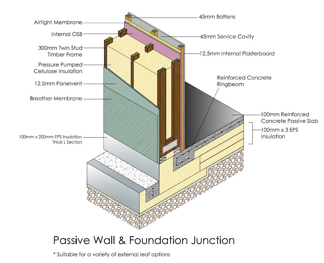 Passive Detail House Foundation Timber Frame Homes Timber Frame