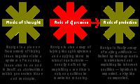 Design methods - Wikipedia, the free encyclopedia