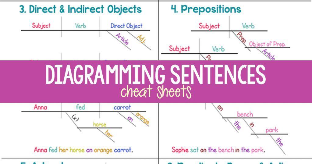 How To Diagram Sentences Diagramming Sentences Guide English