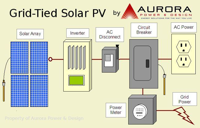 Aurora Power Alternative Energy Solar Electric Solar Solar Pv Systems Solar Electric