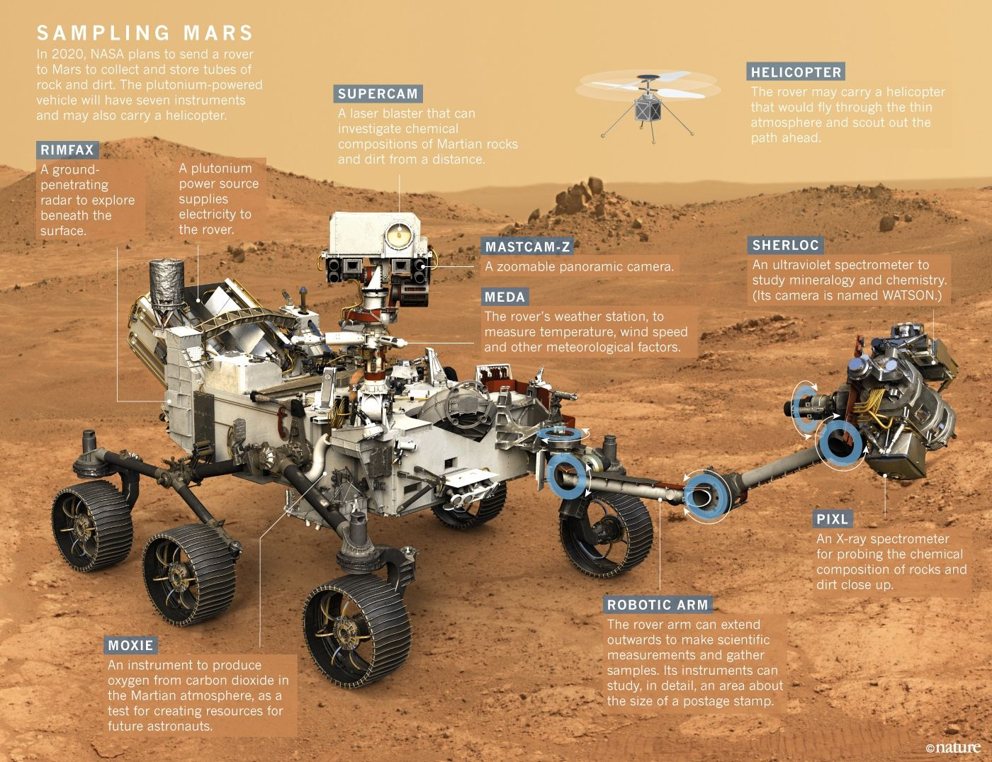 Nasa Is Now Building The Rover That It Hopes Will Bring Back Signs Of Life On The Red Planet Earth And Space Science Space Exploration Space Facts