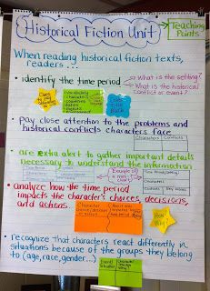 This pin demonstrates historical thinking in the classroom it shows what to look for when reading texts and how think critically while doing also by suzanne gilbert on tapioca fire novel  rh pinterest