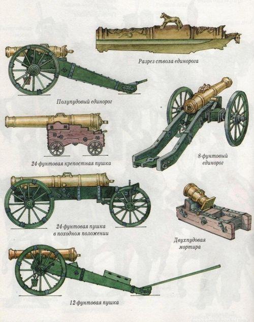 russian artillery, 1812 | History | Napoleonic wars, War