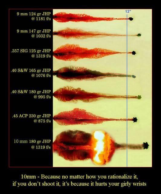 10mm, wow! ballistics gel comparison GunsAmmo Pinterest Guns