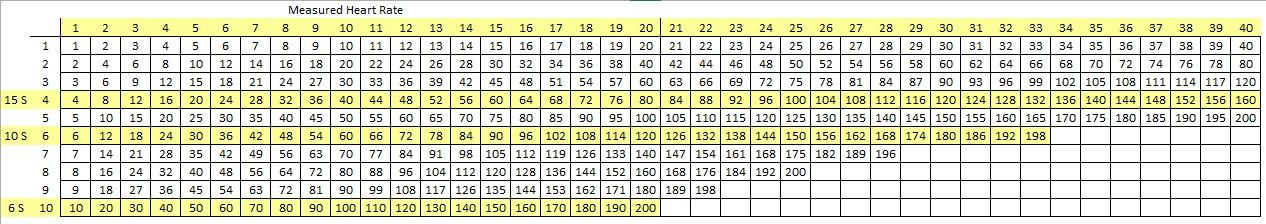 Heart Rate Multiplication Table Birth Assistant Cheat Sheet - multiplication table
