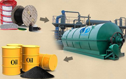 What Is Difference Of Batch Waste Tire Pyrolysis Plant And Continuous Waste Tire Pyrolysis Plant Tyres Recycle Waste Plant Sale