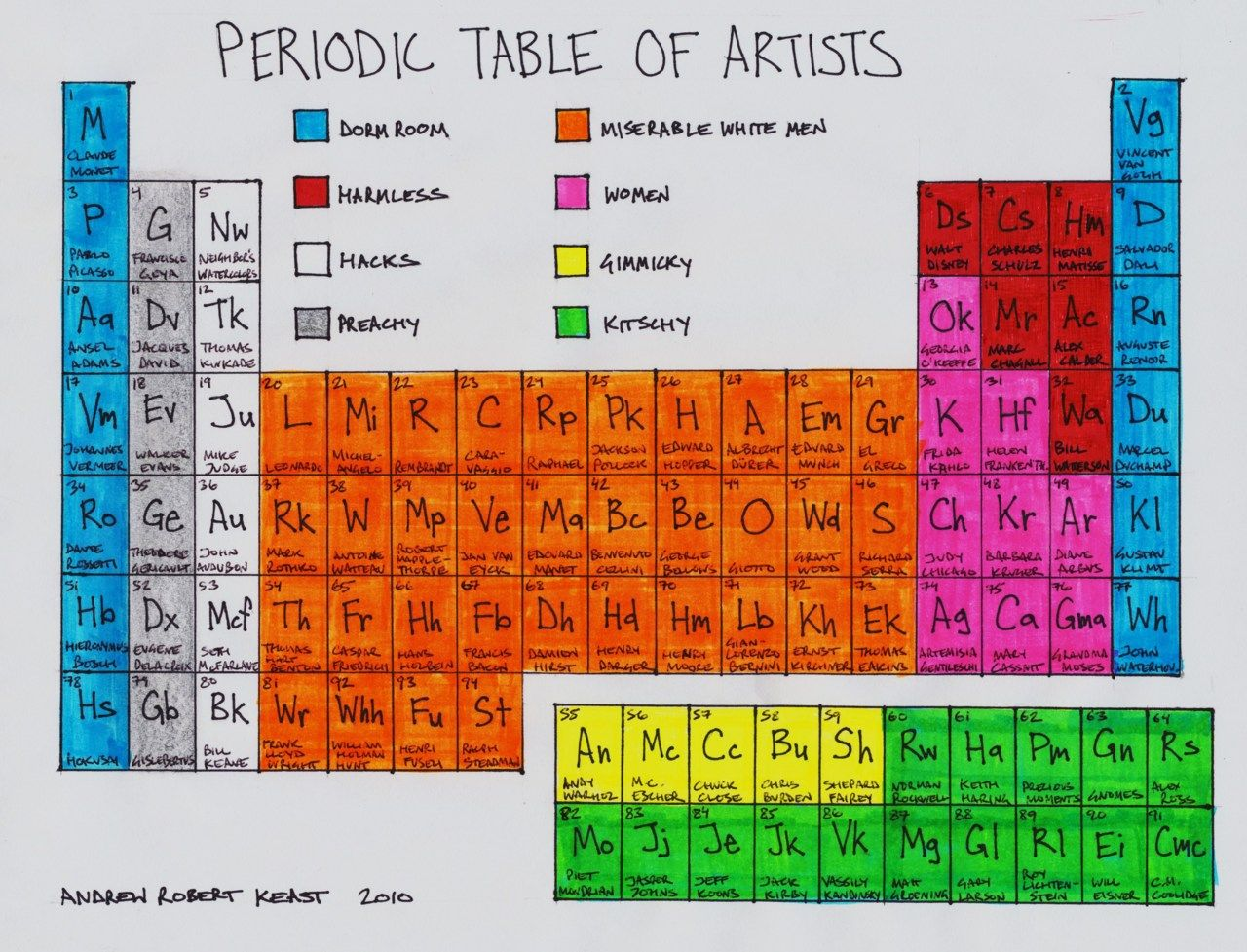 Periodic Table Of Artists How Does Archimboldo Compare