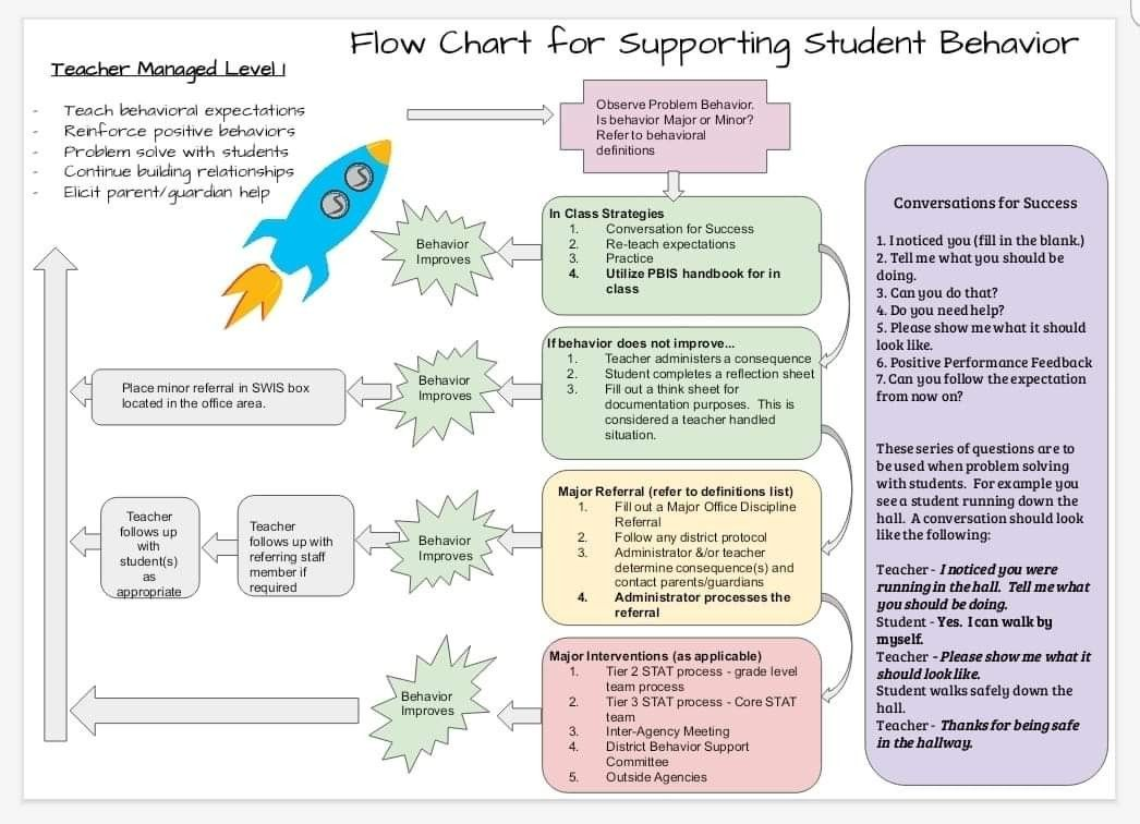 Pin by Hillary Heim on MTS Teach expectations, Student