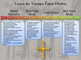Resultado De Imagen Para Linea De Tiempo Historia Universal Wikipedia Lineas De Tiempo Historia Edad Media Linea Del Tiempo