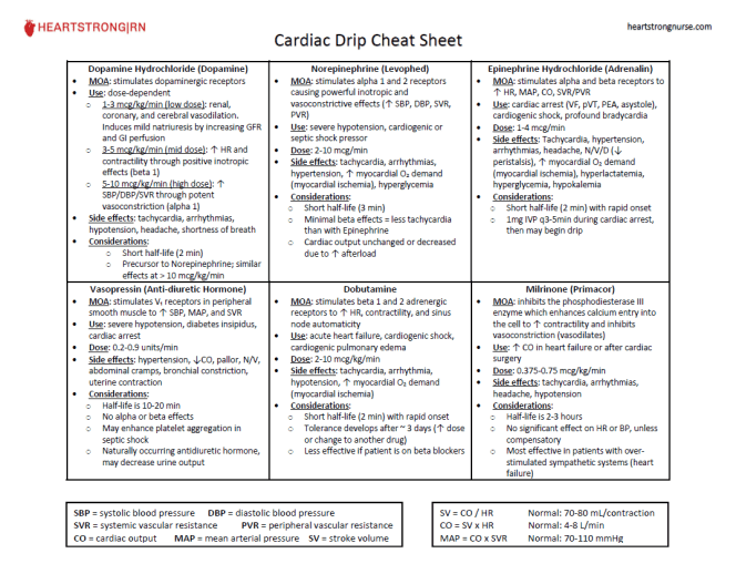 Cardiac Drip Cheat Sheet - HeartStrong|RN | med surg