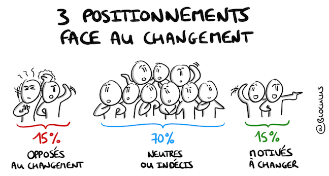 Comment Creer Sauver Une Dynamique D Equipe Bloculus Gestion Du Changement Conduite Du Changement Resistance Au Changement