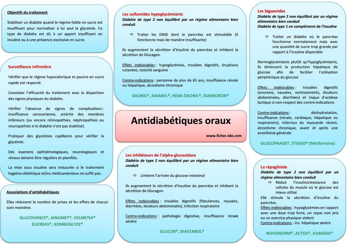 Antidiabetiques oraux médecine Pinterest